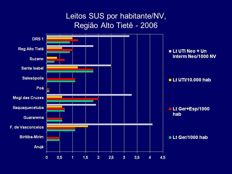 Leitos SUS por habitante/NV, Região Alto Tietê - 2006