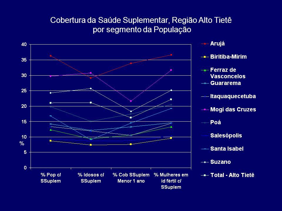Cobertura da Saúde Suplementar, Região Alto Tietê por segmento da População %