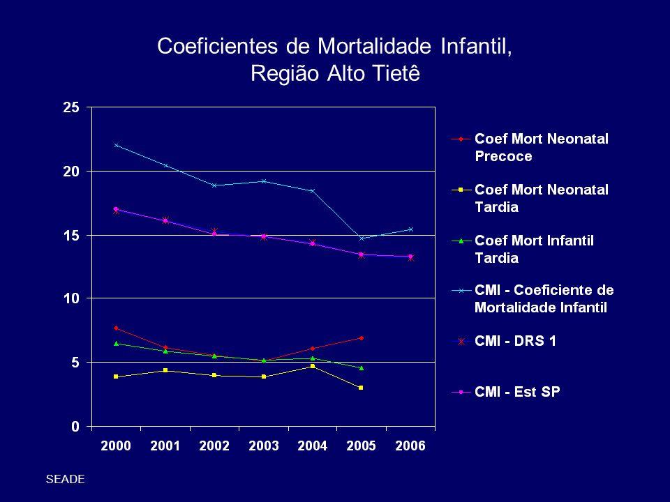 Coeficientes de Mortalidade Infantil, Região Alto Tietê SEADE