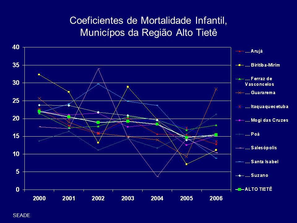Coeficientes de Mortalidade Infantil, Municípos da Região Alto Tietê SEADE