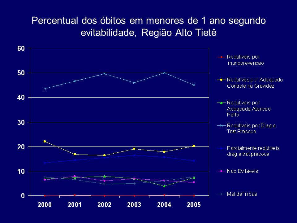Percentual dos óbitos em menores de 1 ano segundo evitabilidade, Região Alto Tietê