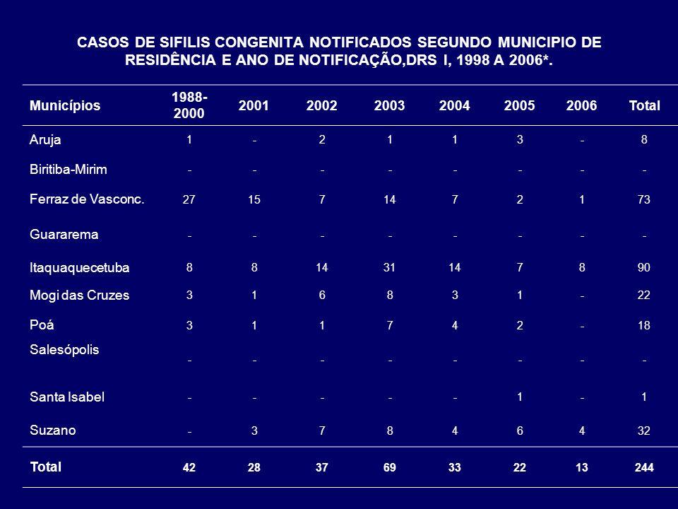 CASOS DE SIFILIS CONGENITA NOTIFICADOS SEGUNDO MUNICIPIO DE RESIDÊNCIA E ANO DE NOTIFICAÇÃO,DRS I, 1998 A 2006*. Municípios 1988- 2000 200120022003200