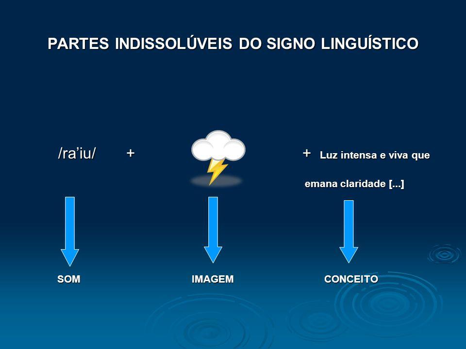 2. SIGNIFICADO CONCEITO ARMAZENADO NO CÉREBRO raio = Luz intensa e viva que emana claridade [...] (conceito) (conceito)