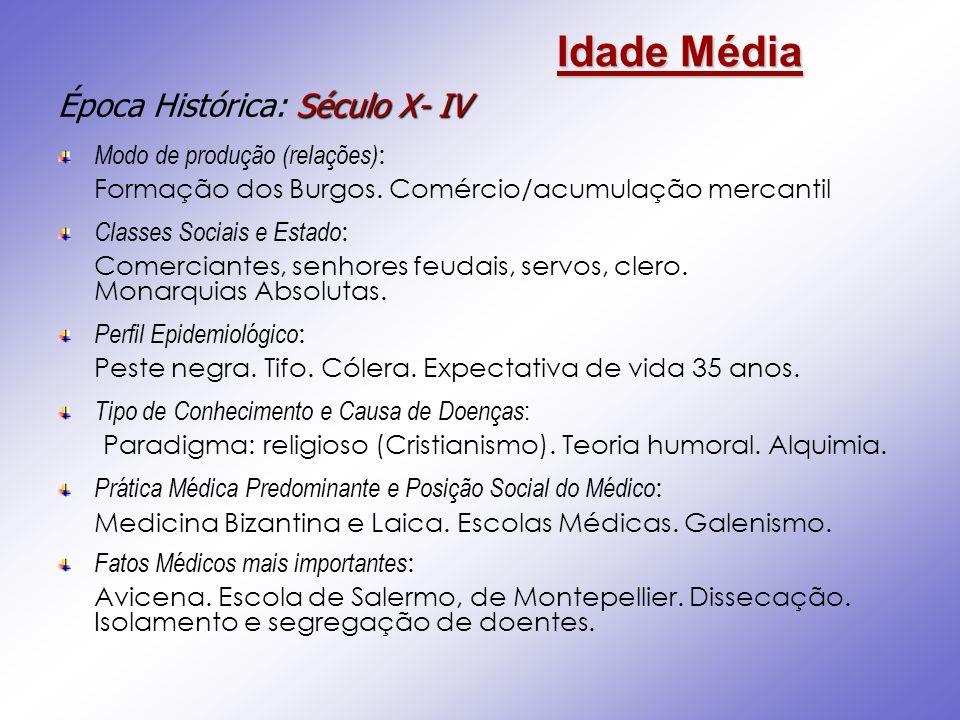 Idade Média Século X- IV Época Histórica: Século X- IV Modo de produção (relações) : Formação dos Burgos. Comércio/acumulação mercantil Classes Sociai