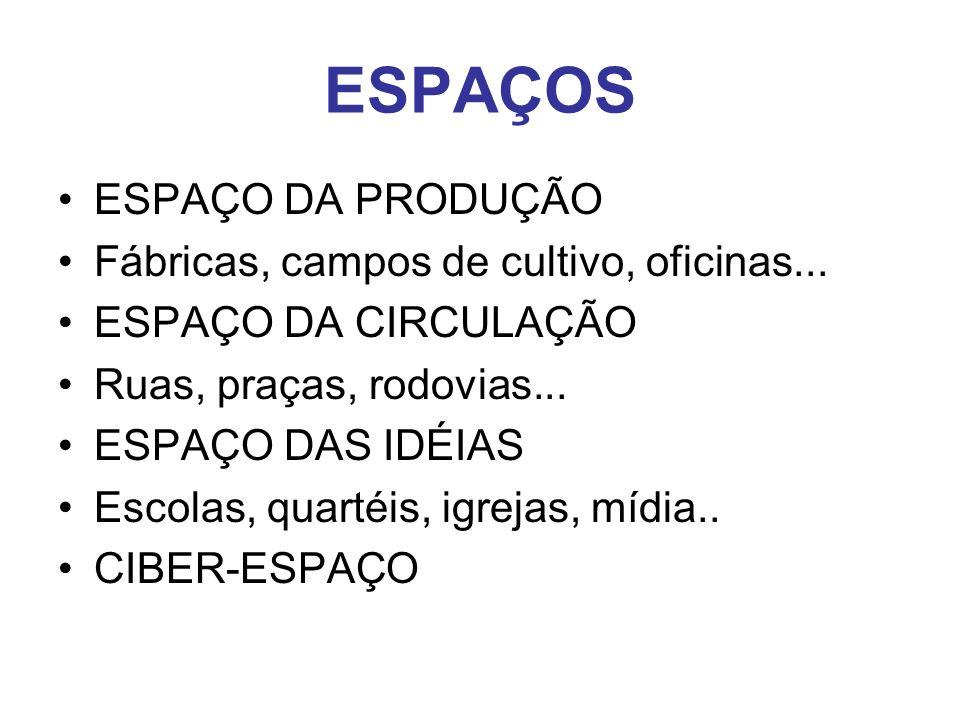 ESPAÇOS ESPAÇO DA PRODUÇÃO Fábricas, campos de cultivo, oficinas...