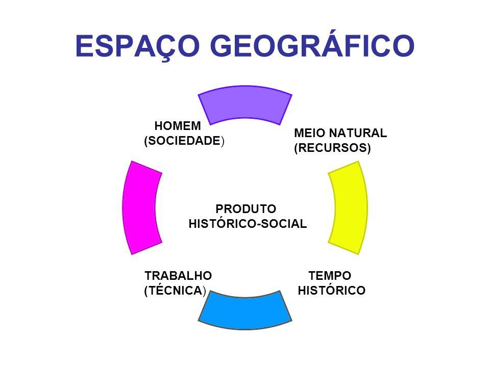 ESPAÇO GEOGRÁFICO MEIO NATURAL (RECURSOS) TEMPO HISTÓRICO TRABALHO (TÉCNICA) HOMEM (SOCIEDADE) PRODUTO HISTÓRICO-SOCIAL