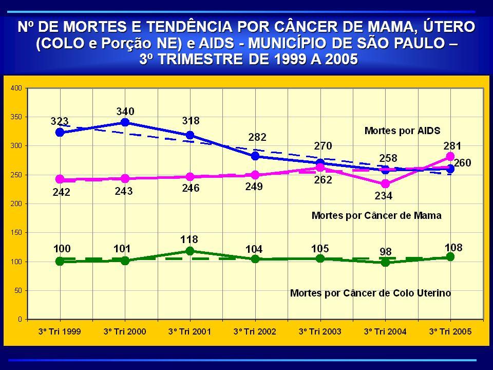 Nº DE MORTES E TENDÊNCIA POR CÂNCER DE MAMA, ÚTERO (COLO e Porção NE) e AIDS - MUNICÍPIO DE SÃO PAULO – 3º TRIMESTRE DE 1999 A 2005 3º TRIMESTRE DE 19