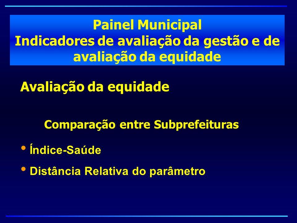 Avaliação da equidade Comparação entre Subprefeituras Índice-Saúde Distância Relativa do parâmetro Painel Municipal Indicadores de avaliação da gestão