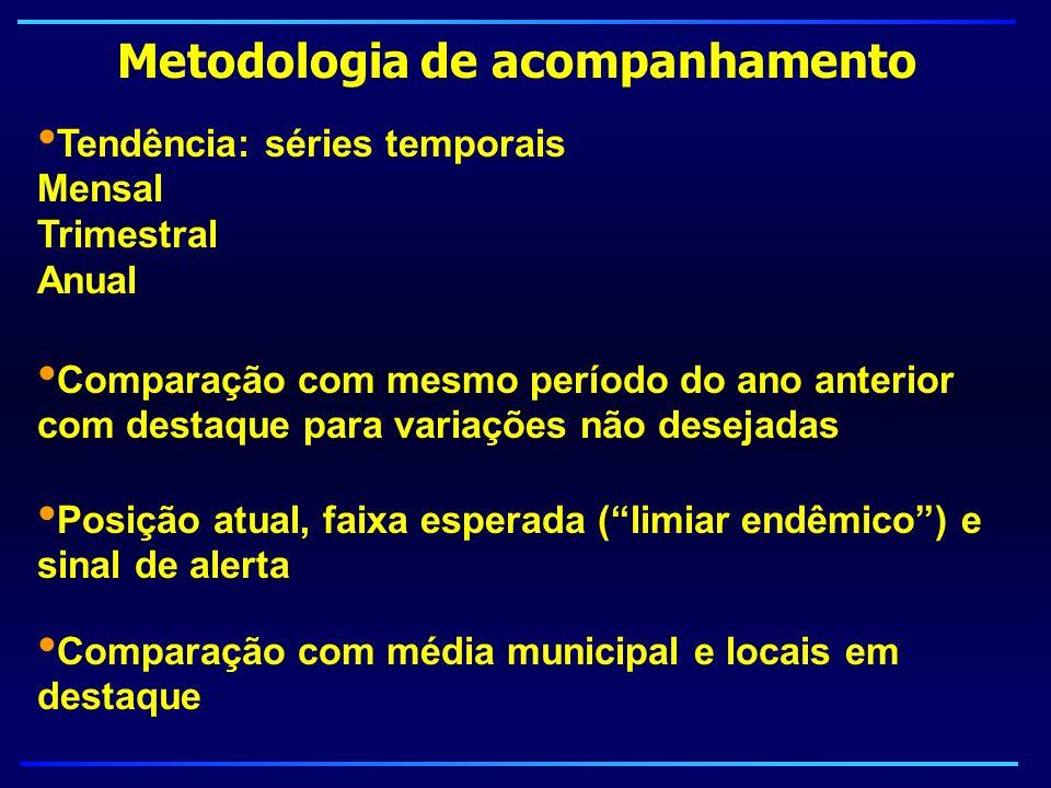 Metodologia de acompanhamento Tendência: séries temporais Mensal Trimestral Anual Comparação com mesmo período do ano anterior com destaque para varia