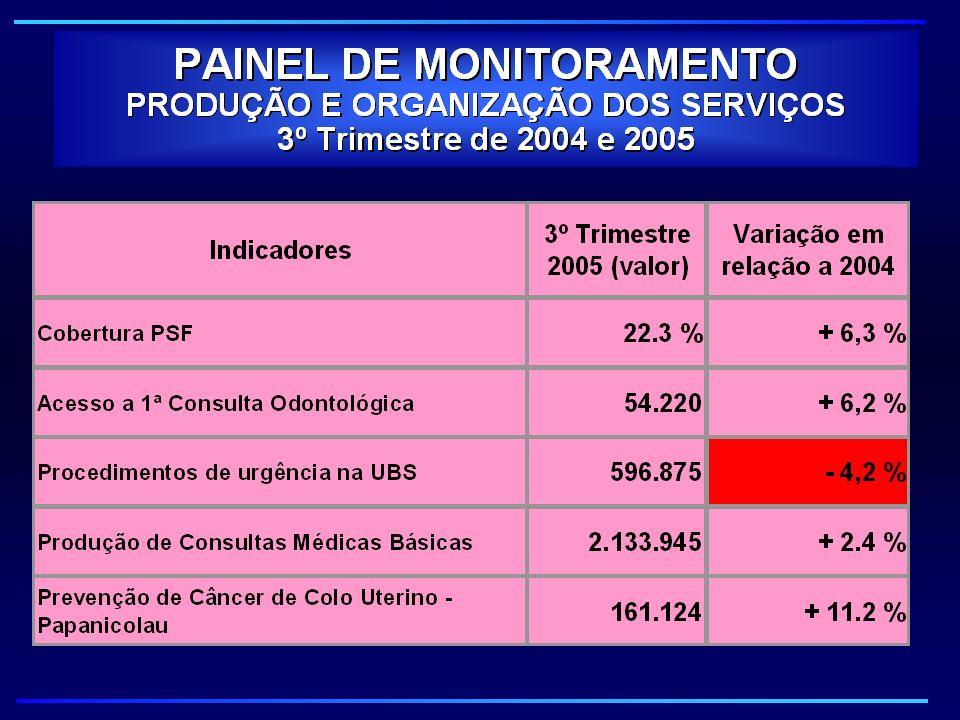 PAINEL DE MONITORAMENTO RESULTADOS DE SAÚDE - MORTALIDADE 3º Trimestre de 2004 e 2005 Indicadores Valor 3º Tri 2005 Variação em relação a 2004 Tendência 1999 a 2004 Mortalidade Infantil (menores de 1ano) 510 - 9,3 % Boa Mortalidade Neonatal Tardia (de 7 a menos de 28 dias) 101 0,0 % Boa Mortalidade Infantil Tardia (28 dias a menos de 1 ano) 190 -6,4 % Boa Mortes por Câncer de colo e porção não espec do útero 108+ 10,2 % Boa Mortes por Câncer de mama 281 + 20,1 % Atenção Mortes por Câncer de próstata 175 - 11,2 %Boa Mortalidade proporcional em < 60 anos por AVC 24,4 - 0,4 % Boa Mortes por Tuberculose 81- 22,9 % Boa Mortes por AIDS 260 + 0,8 % Boa