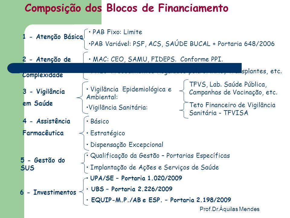 Prof.Dr.Áquilas Mendes 1 - Atenção Básica PAB Fixo: Limite PAB Variável: PSF, ACS, SAÚDE BUCAL + Portaria 648/2006 Composição dos Blocos de Financiame