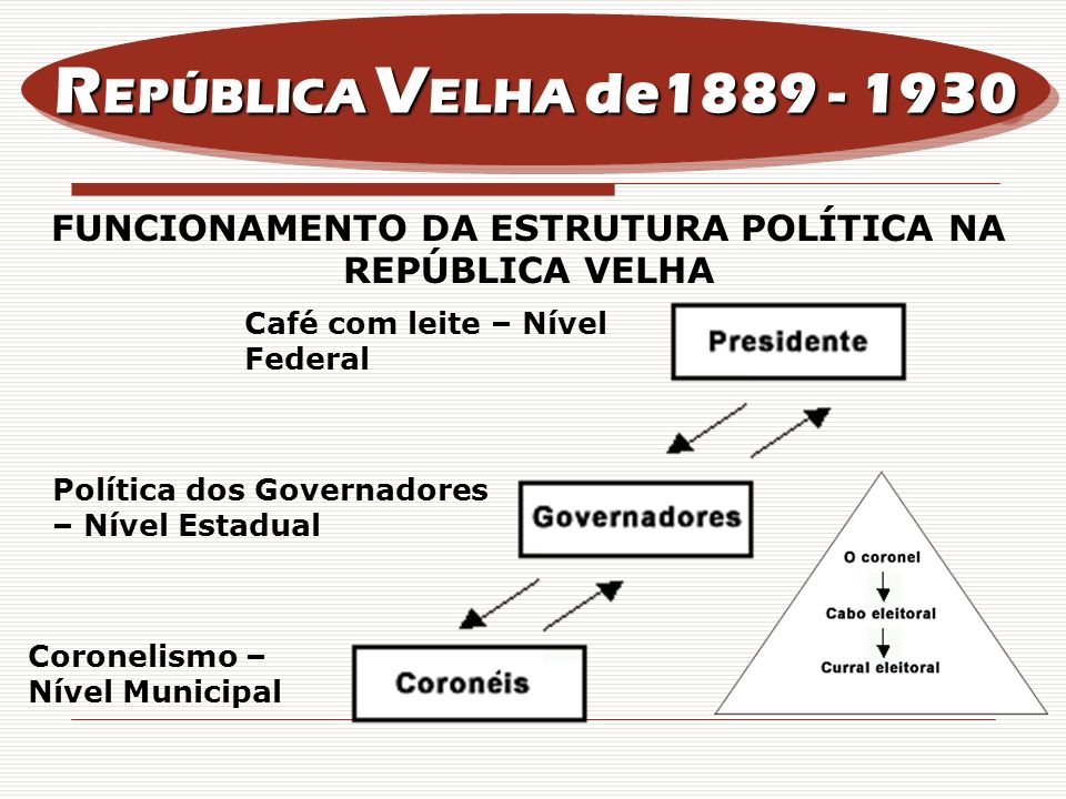 R EPÚBLICA V ELHA de1889 - 1930 Café com leite – Nível Federal Política dos Governadores – Nível Estadual Coronelismo – Nível Municipal FUNCIONAMENTO