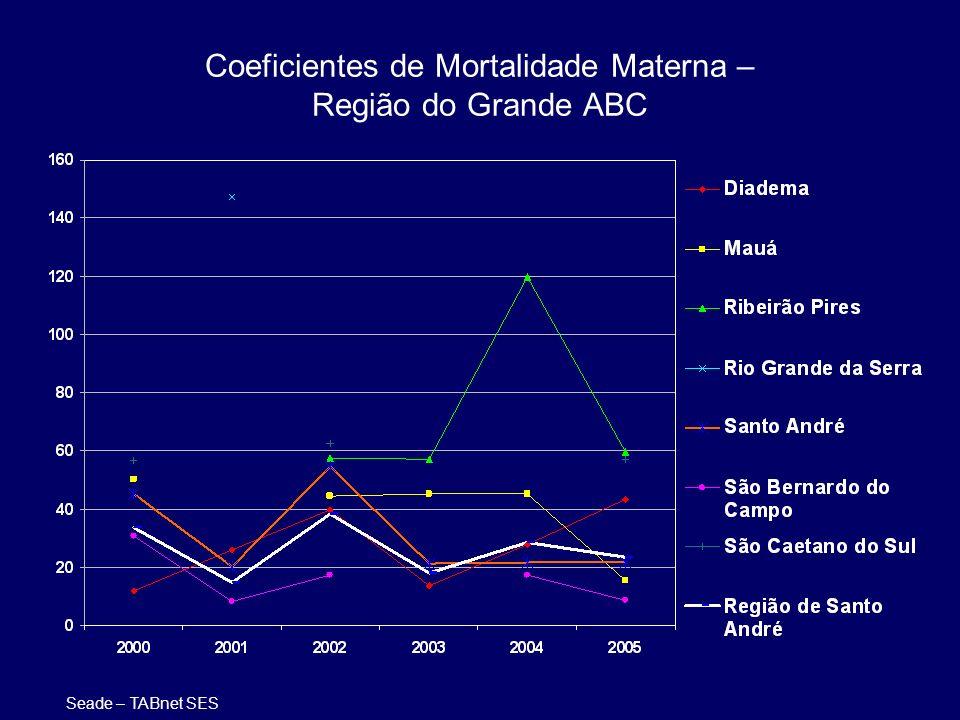 Coeficientes de Mortalidade Materna – Região do Grande ABC Seade – TABnet SES