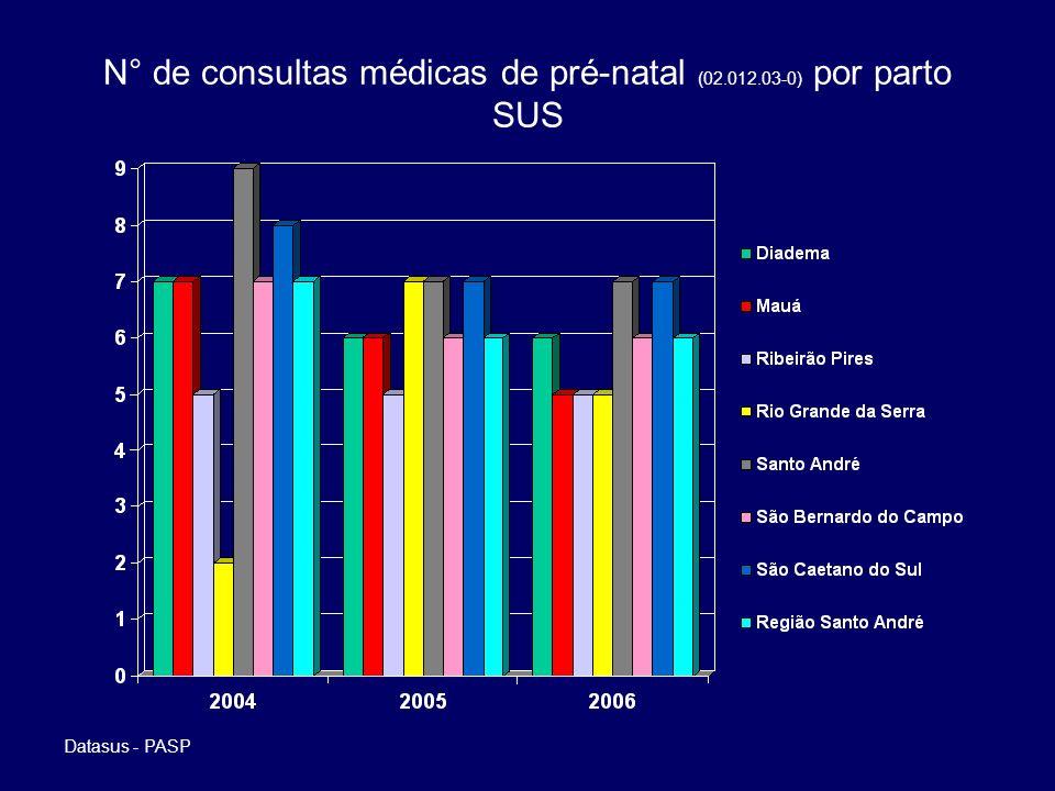 N° de consultas médicas de pré-natal (02.012.03-0) por parto SUS Datasus - PASP