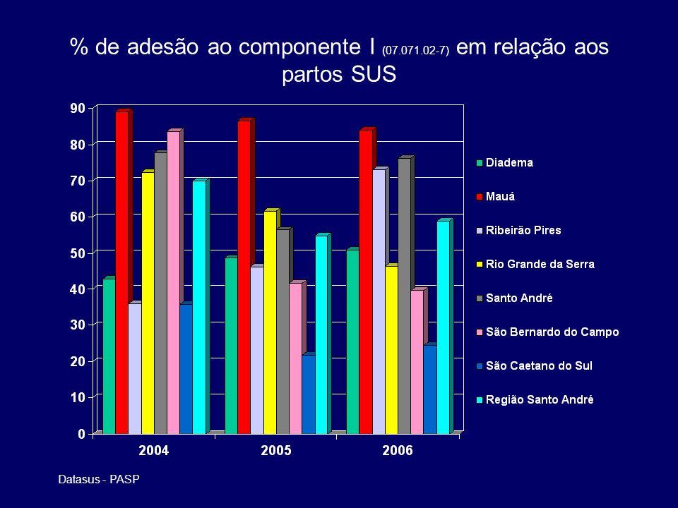 % de adesão ao componente I (07.071.02-7) em relação aos partos SUS Datasus - PASP