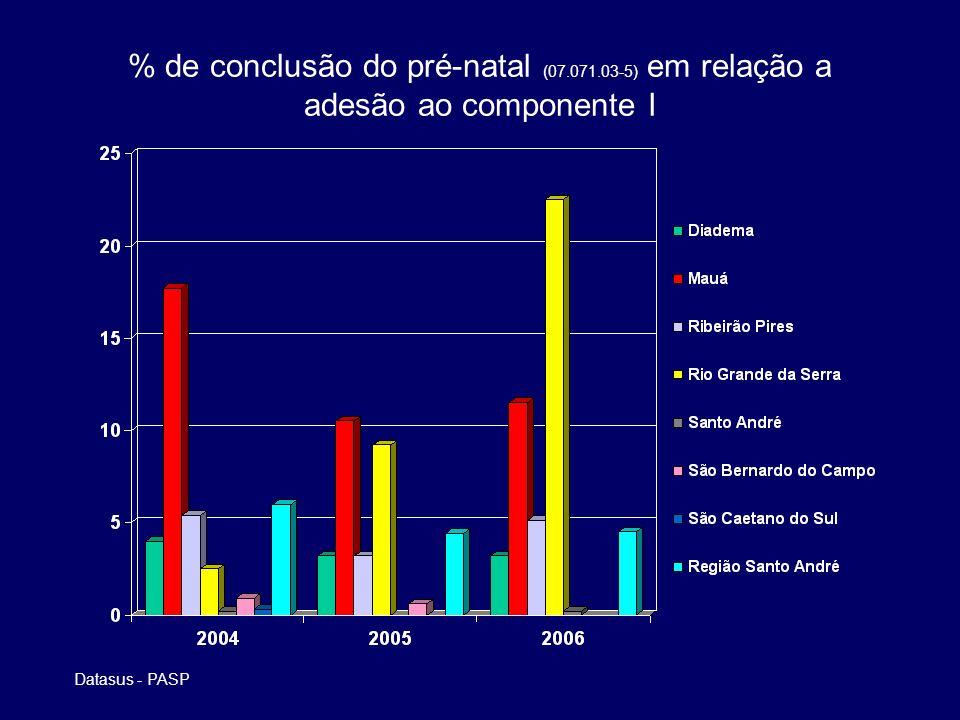 % de conclusão do pré-natal (07.071.03-5) em relação a adesão ao componente I Datasus - PASP