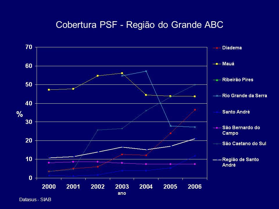 Cobertura PSF - Região do Grande ABC Datasus - SIAB