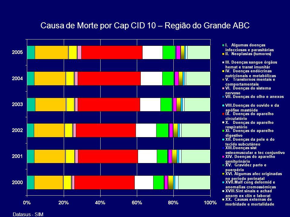 Causa de Morte por Cap CID 10 – Região do Grande ABC Datasus - SIM