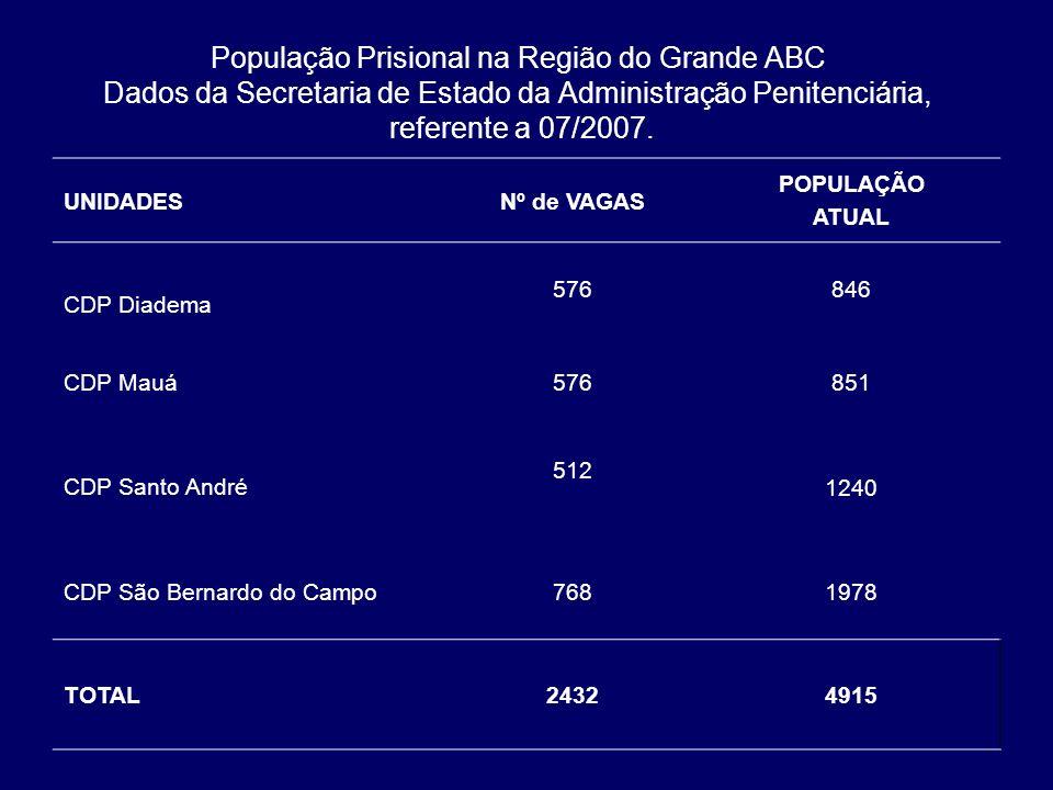 População Prisional na Região do Grande ABC Dados da Secretaria de Estado da Administração Penitenciária, referente a 07/2007.
