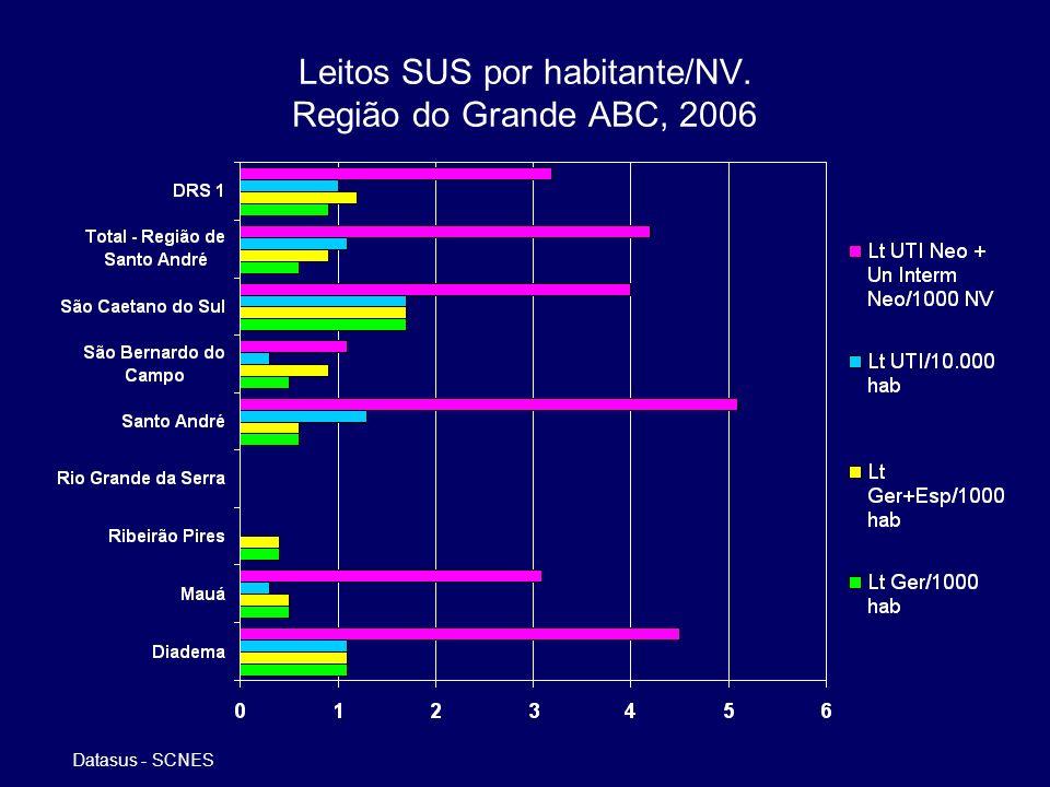Leitos SUS por habitante/NV. Região do Grande ABC, 2006 Datasus - SCNES
