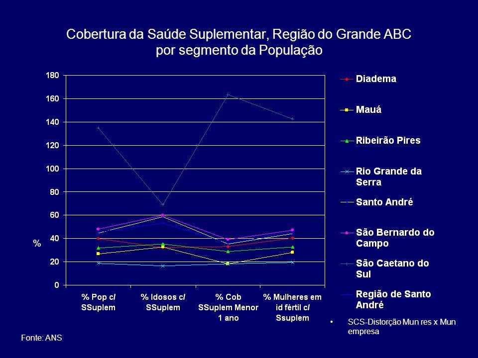 Cobertura da Saúde Suplementar, Região do Grande ABC por segmento da População % SCS-Distorção Mun res x Mun empresa Fonte: ANS