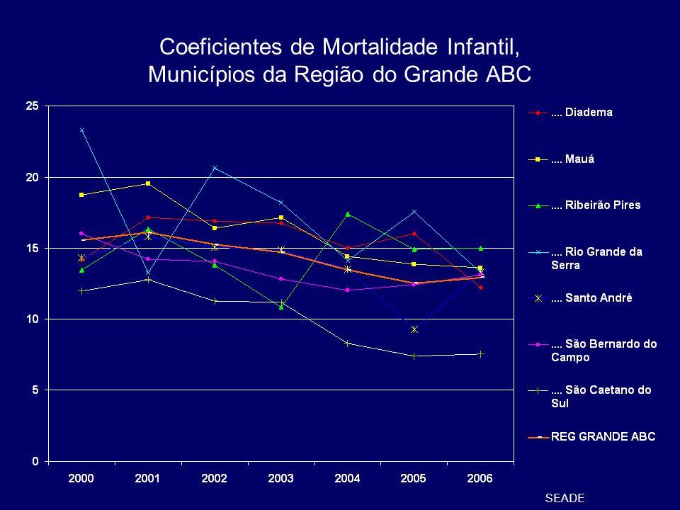 Coeficientes de Mortalidade Infantil, Municípios da Região do Grande ABC SEADE