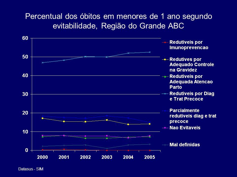 Percentual dos óbitos em menores de 1 ano segundo evitabilidade, Região do Grande ABC Datasus - SIM