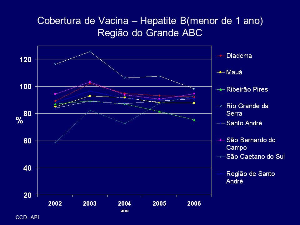 Cobertura de Vacina – Hepatite B(menor de 1 ano) Região do Grande ABC CCD - API
