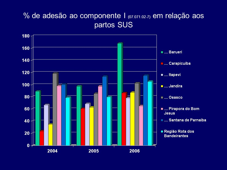 % de adesão ao componente I (07.071.02-7) em relação aos partos SUS