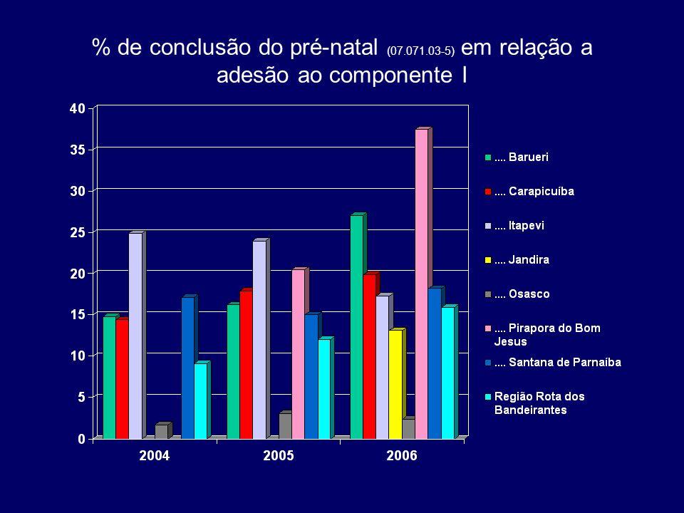 % de conclusão do pré-natal (07.071.03-5) em relação a adesão ao componente I