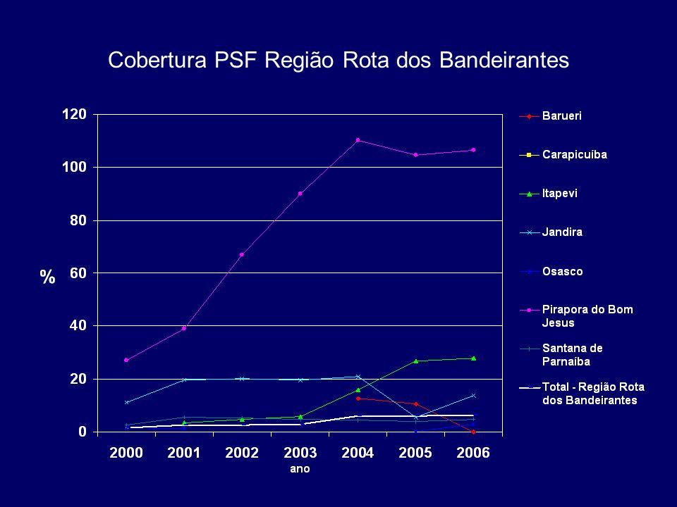 Cobertura PSF Região Rota dos Bandeirantes