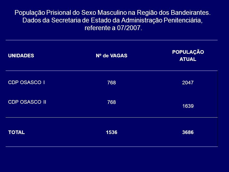 População Prisional do Sexo Masculino na Região dos Bandeirantes. Dados da Secretaria de Estado da Administração Penitenciária, referente a 07/2007. U