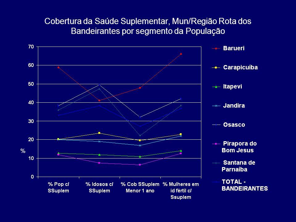 Cobertura da Saúde Suplementar, Mun/Região Rota dos Bandeirantes por segmento da População %