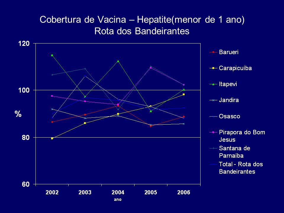 Cobertura de Vacina – Hepatite(menor de 1 ano) Rota dos Bandeirantes