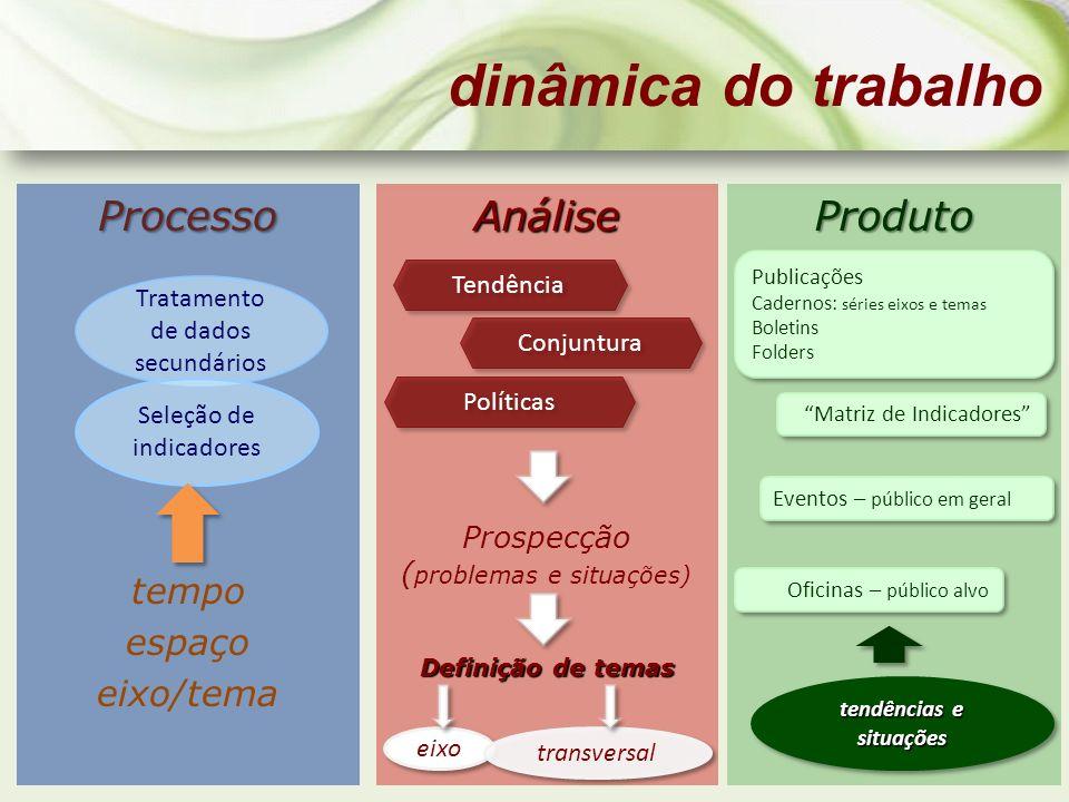 Processo tempo espaço eixo/temaAnálise Prospecção ( problemas e situações) Definição de temas dinâmica do trabalhoProduto Tratamento de dados secundár