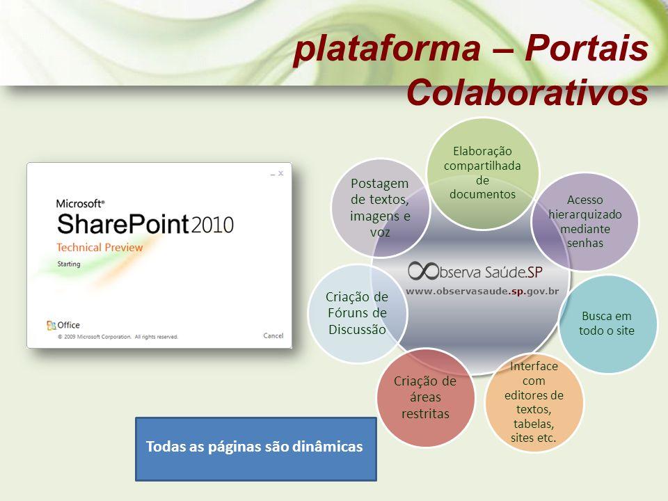 plataforma – Portais Colaborativos Elaboração compartilhada de documentos Acesso hierarquizado mediante senhas Busca em todo o site Interface com edit