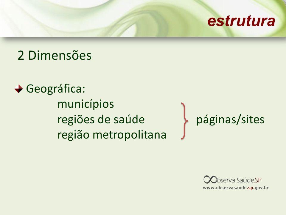 www.observasaude.sp.gov.br estrutura 2 Dimensões Geográfica: municípios regiões de saúde páginas/sites região metropolitana