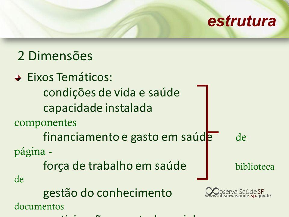 www.observasaude.sp.gov.br estrutura 2 Dimensões Eixos Temáticos: condições de vida e saúde capacidade instalada componentes financiamento e gasto em