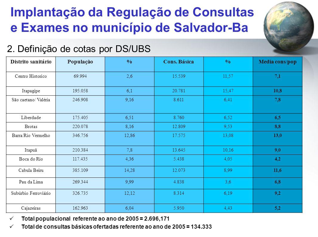 Implantação da Regulação de Consultas e Exames no município de Salvador-Ba 2. Definição de cotas por DS/UBS Distrito sanitárioPopulação%Cons. Básica%M