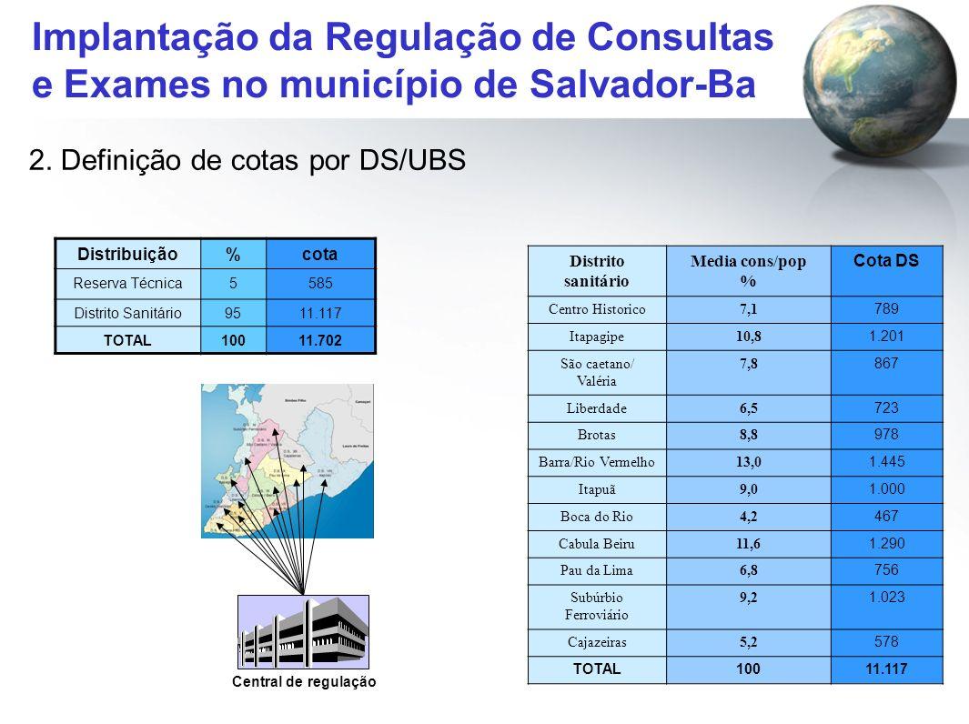 Implantação da Regulação de Consultas e Exames no município de Salvador-Ba 2. Definição de cotas por DS/UBS Distrito sanitário Media cons/pop % Cota D