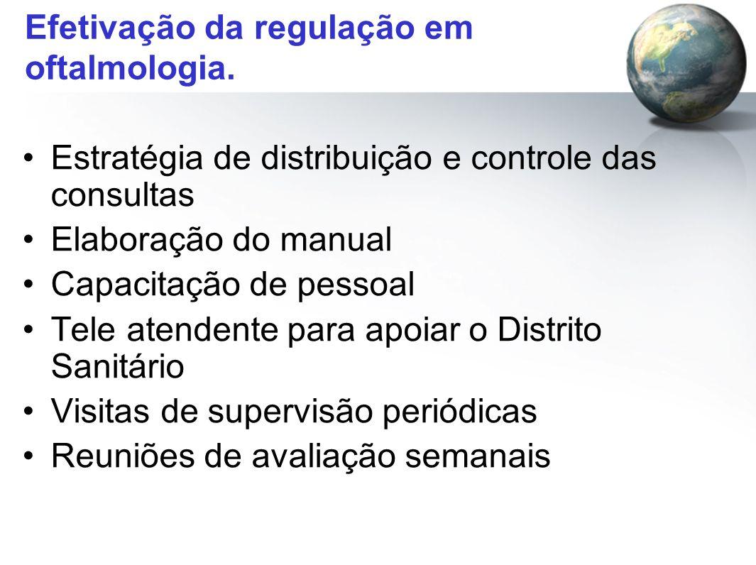 Efetivação da regulação em oftalmologia. Estratégia de distribuição e controle das consultas Elaboração do manual Capacitação de pessoal Tele atendent
