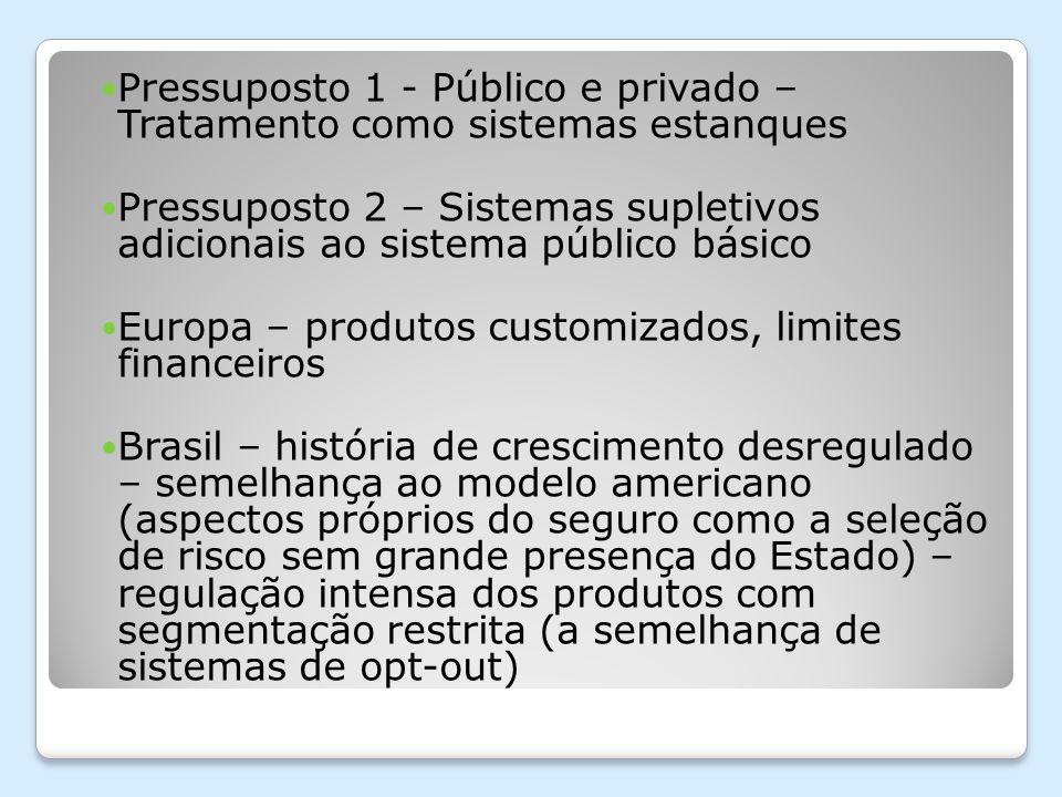 Pressuposto 1 - Público e privado – Tratamento como sistemas estanques Pressuposto 2 – Sistemas supletivos adicionais ao sistema público básico Europa