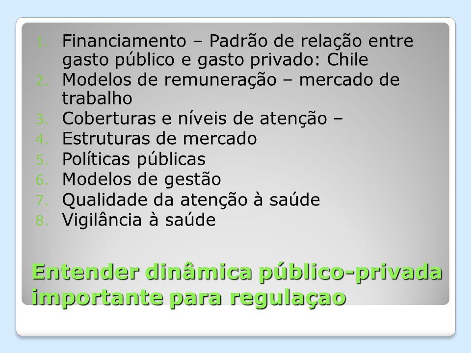 Entender dinâmica público-privada importante para regulaçao 1. Financiamento – Padrão de relação entre gasto público e gasto privado: Chile 2. Modelos