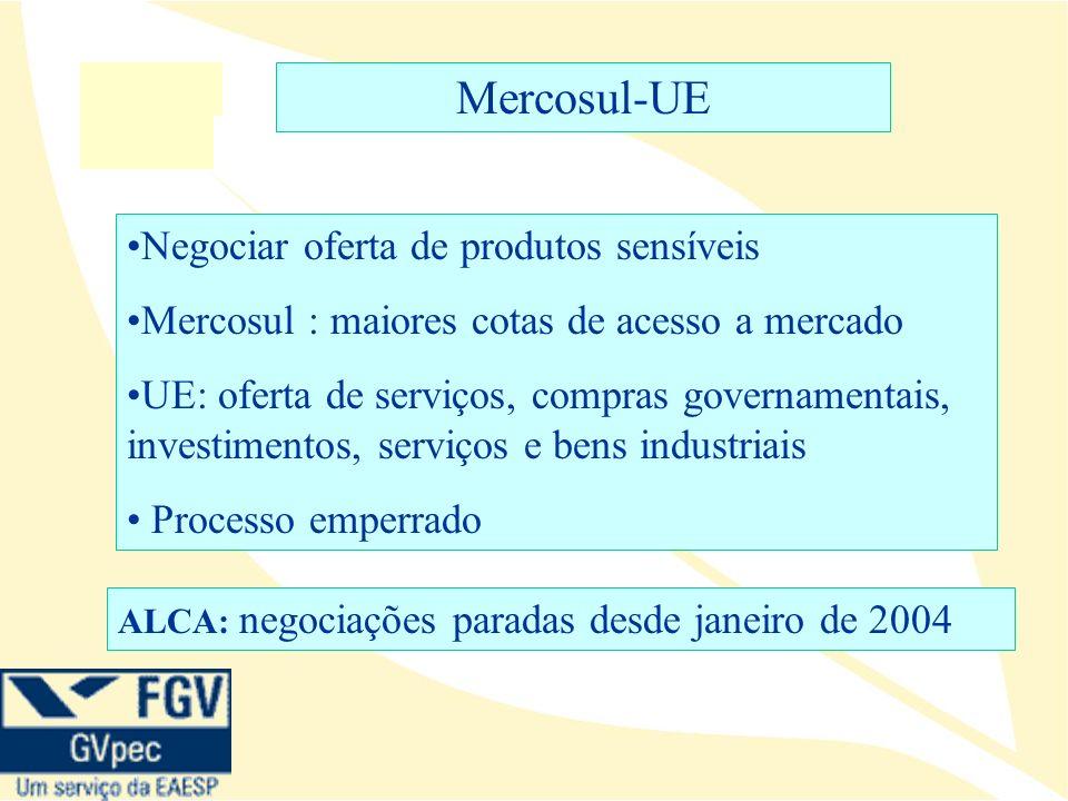 Mercosul-UE Negociar oferta de produtos sensíveis Mercosul : maiores cotas de acesso a mercado UE: oferta de serviços, compras governamentais, investimentos, serviços e bens industriais Processo emperrado ALCA: negociações paradas desde janeiro de 2004