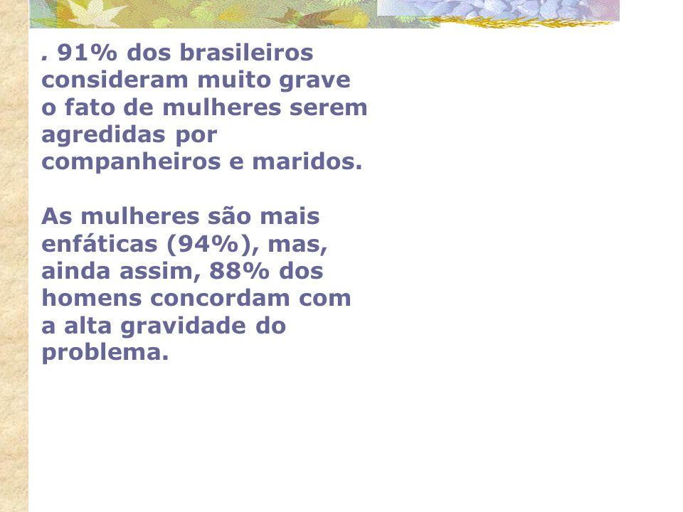 . 91% dos brasileiros consideram muito grave o fato de mulheres serem agredidas por companheiros e maridos. As mulheres são mais enfáticas (94%), mas,
