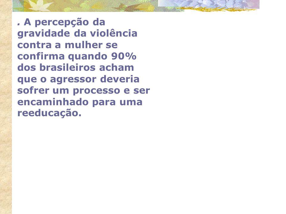 . A percepção da gravidade da violência contra a mulher se confirma quando 90% dos brasileiros acham que o agressor deveria sofrer um processo e ser e