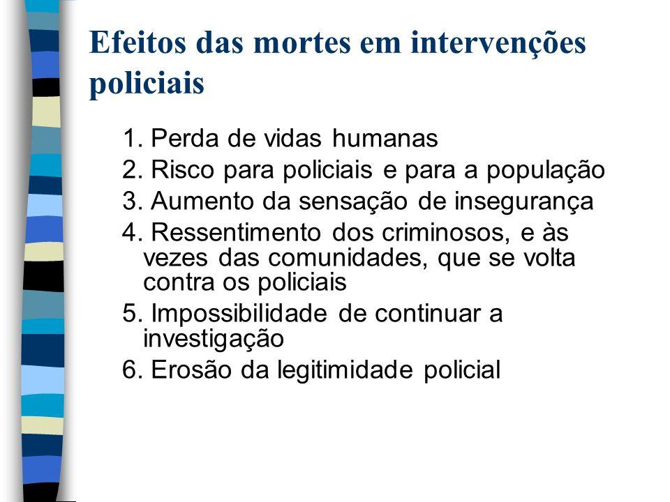 Efeitos das mortes em intervenções policiais 1. Perda de vidas humanas 2. Risco para policiais e para a população 3. Aumento da sensação de inseguranç