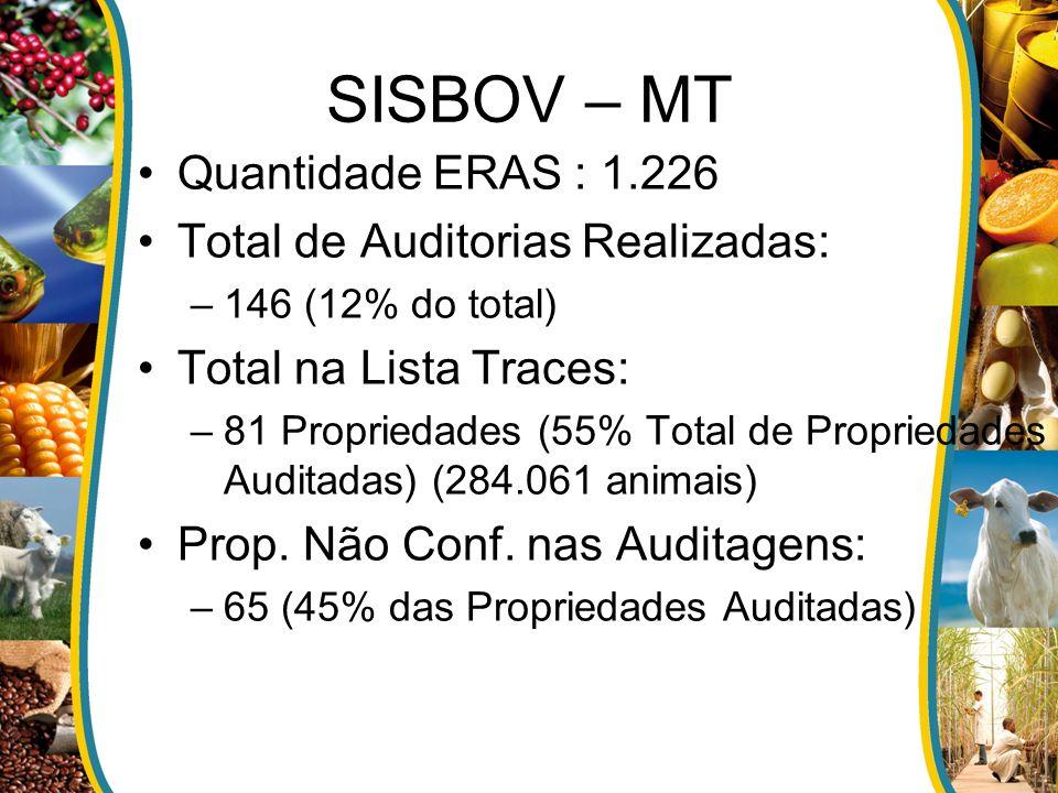 SISBOV – MT Quantidade ERAS : 1.226 Total de Auditorias Realizadas: –146 (12% do total) Total na Lista Traces: –81 Propriedades (55% Total de Propried