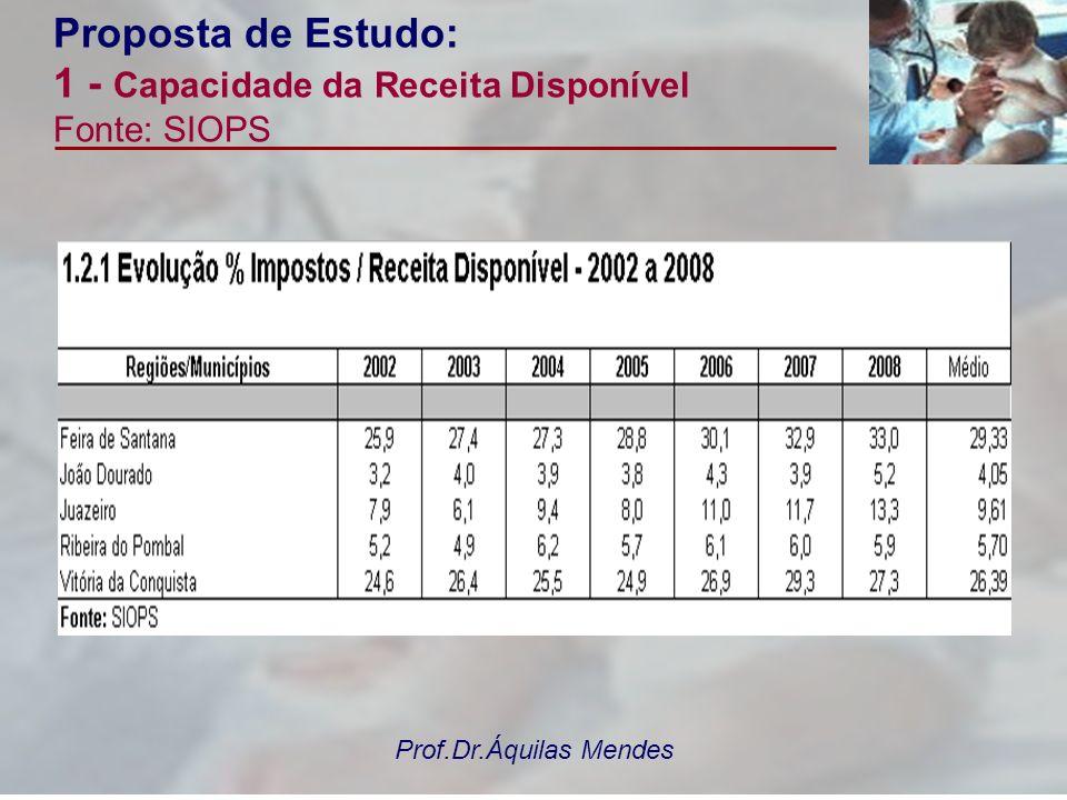 Prof.Dr.Áquilas Mendes Proposta de Estudo: 1 - Capacidade da Receita Disponível Fonte: SIOPS