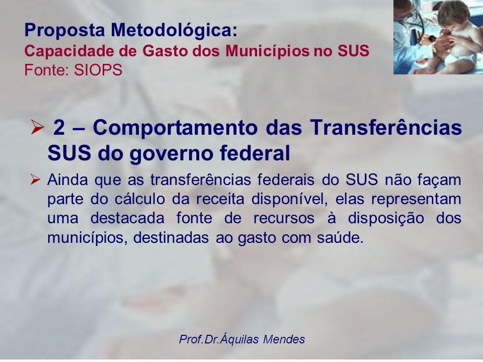 Prof.Dr.Áquilas Mendes Proposta Metodológica: Capacidade de Gasto dos Municípios no SUS Fonte: SIOPS 2 – Comportamento das Transferências SUS do gover